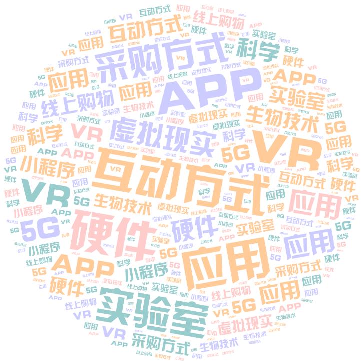词云图,文字云,互动方式 APP 应用 硬件 VR 实验室 采购方式 虚拟现实 应用 生物技术 科学 线上购物 小程序 5G
