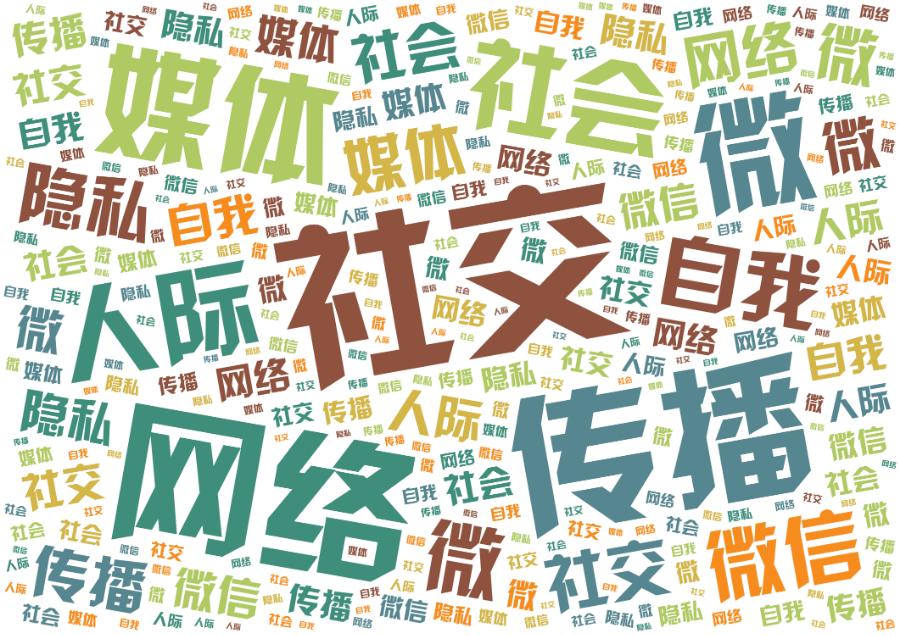 词云图,文字云图,社交 网络 传播 媒体 微愽 社会 人际 自我 微信 隐私