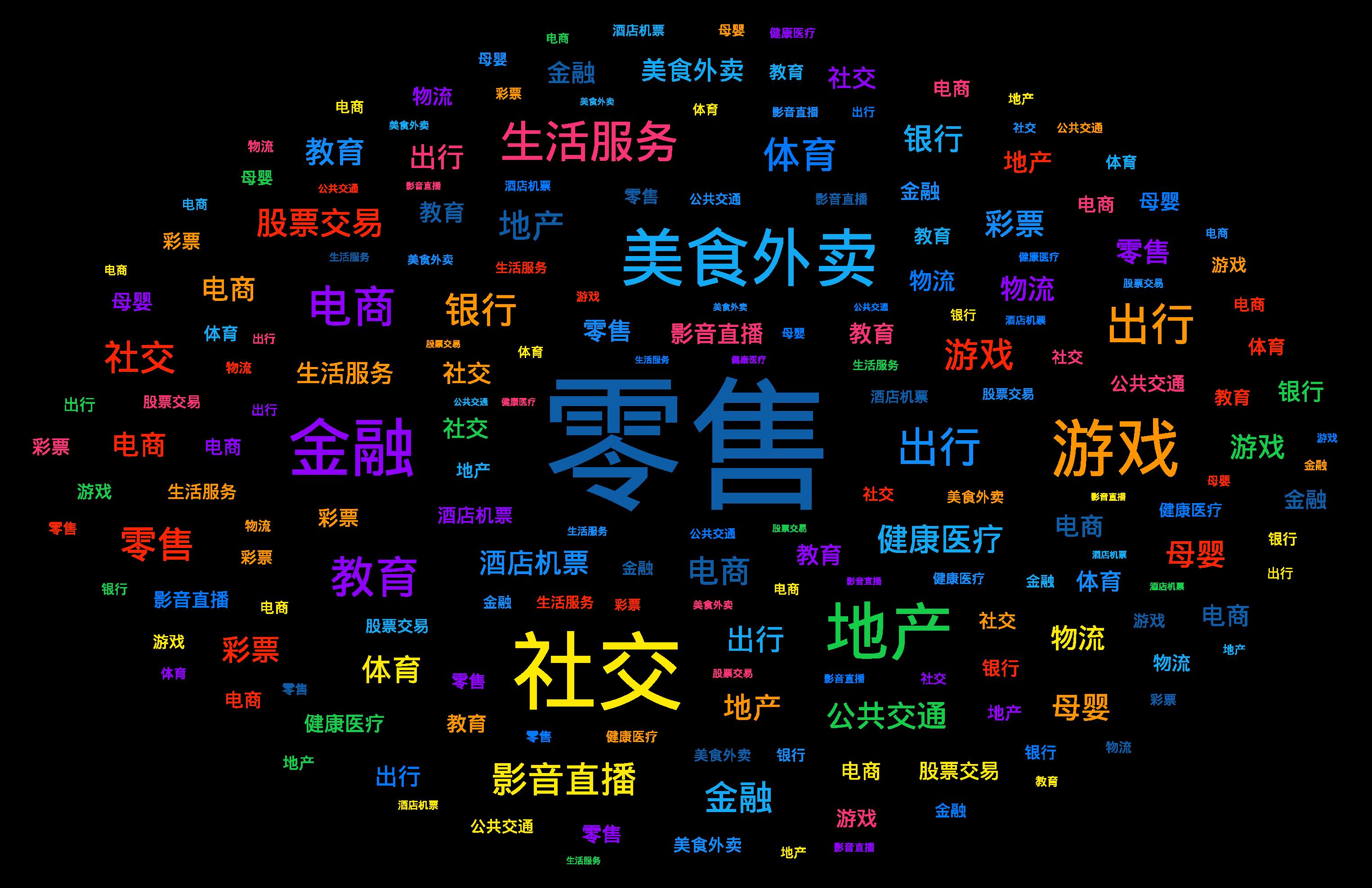 词云图,文字云图,零售 社交 美食外卖 游戏 金融 地产 生活服务 电商 教育 出行